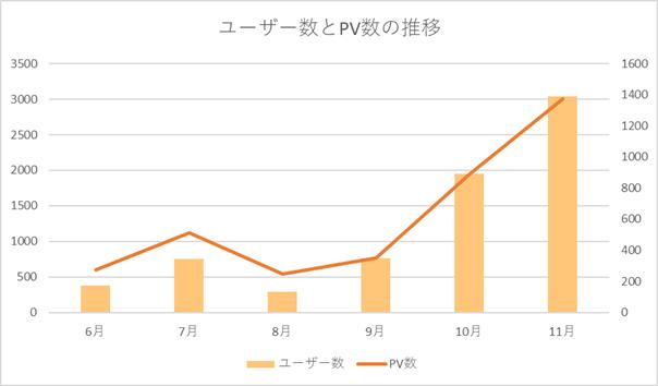 ユーザー数とPV数をグラフ化